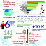 A guide to Commercial Domestic Hot Water by Adveco