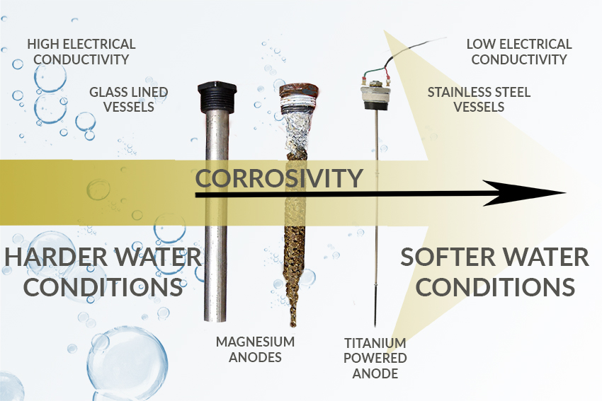 Corrosion in Commercial Heating and Hot Water Systems - Part 3