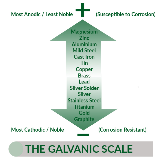 The galvanic scale - Recognising corrosion in commercial heating and hot water systems
