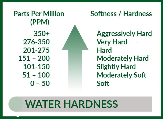 Water hardness.