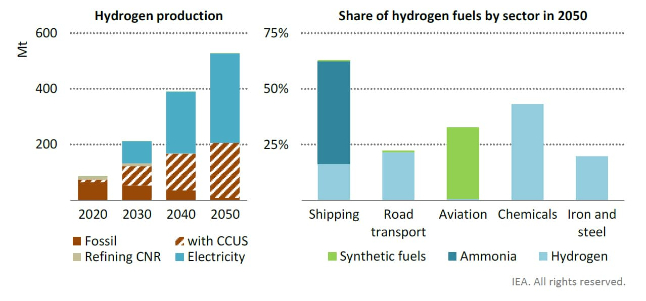 Hydrogen production jumps sixfold by 2050, driven by water electrolysis and natural gas with CCUS, to meet rising demand in shipping, road transport and heavy industry.