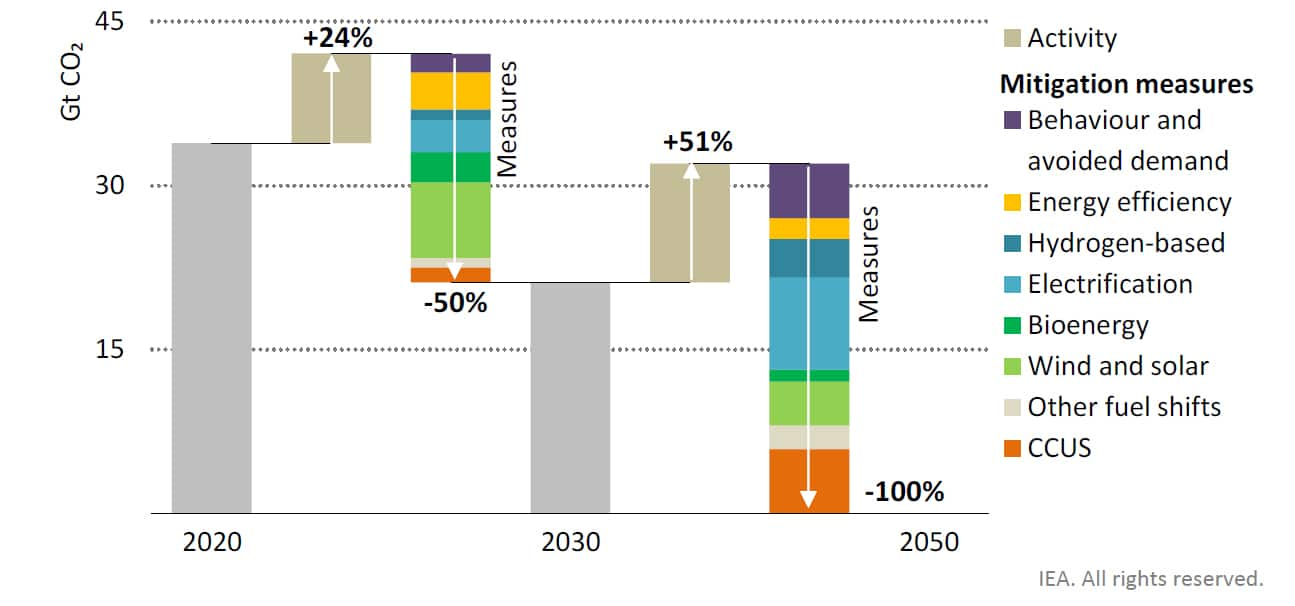 Fig 1 Solar, wind and energy efficiency deliver around half of emissions reductions to 2030, while electrification, CCUS and hydrogen ramp up thereafter.